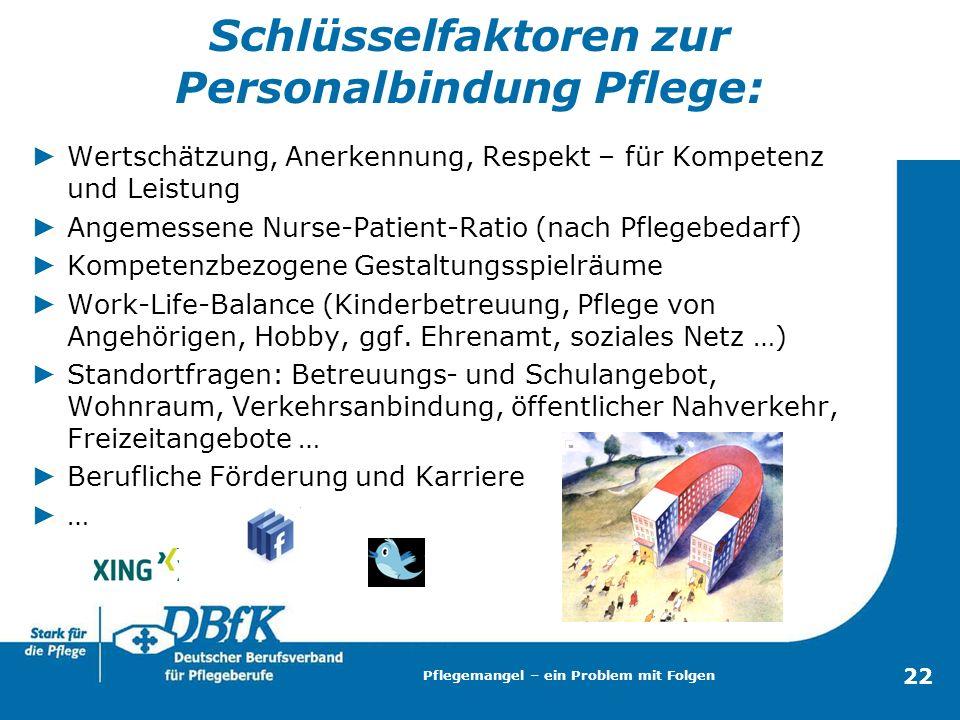 22 Schlüsselfaktoren zur Personalbindung Pflege: Wertschätzung, Anerkennung, Respekt – für Kompetenz und Leistung Angemessene Nurse-Patient-Ratio (nac