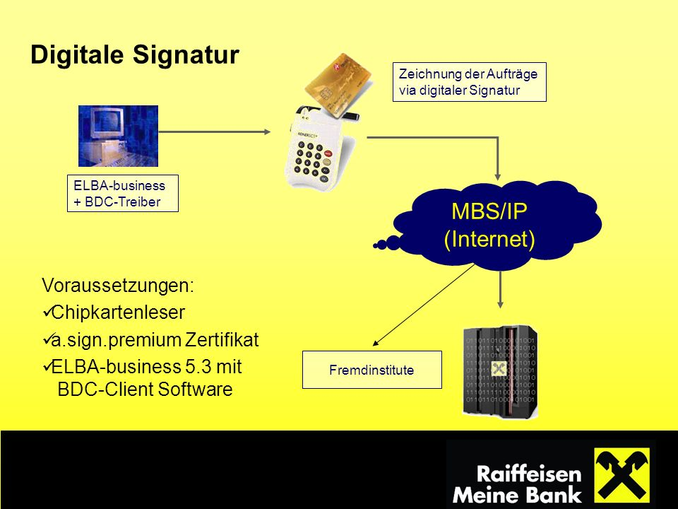 Digitale Signatur Zeichnung der Aufträge via digitaler Signatur MBS/IP (Internet) Fremdinstitute ELBA-business + BDC-Treiber Voraussetzungen: Chipkart