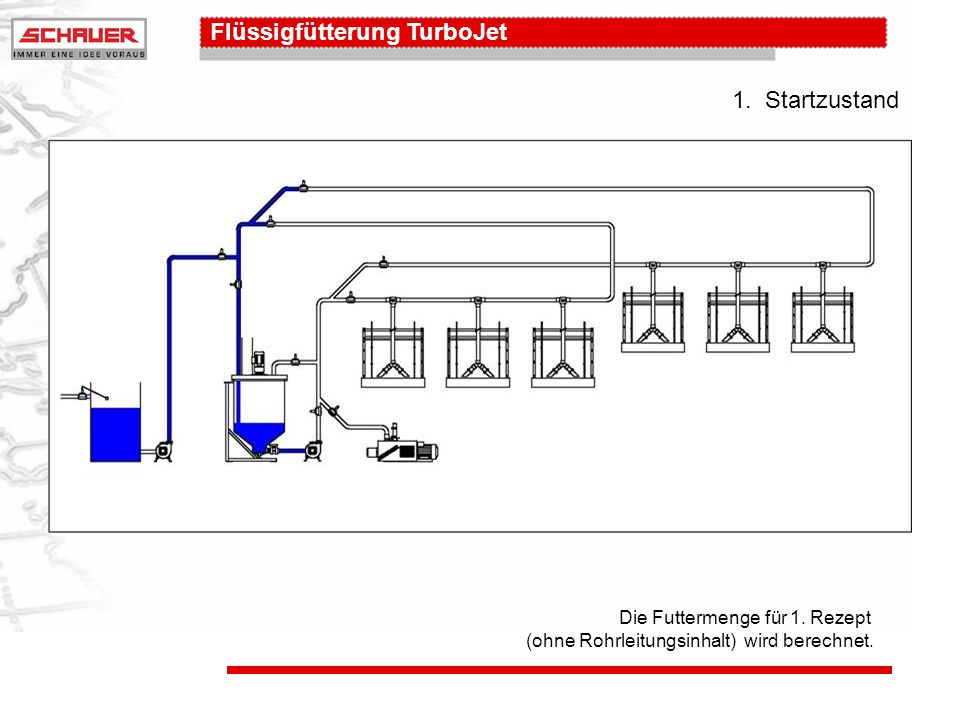 Flüssigfütterung TurboJet Die Futtermenge für 1.Rezept (ohne Rohrleitungsinhalt) wird berechnet.