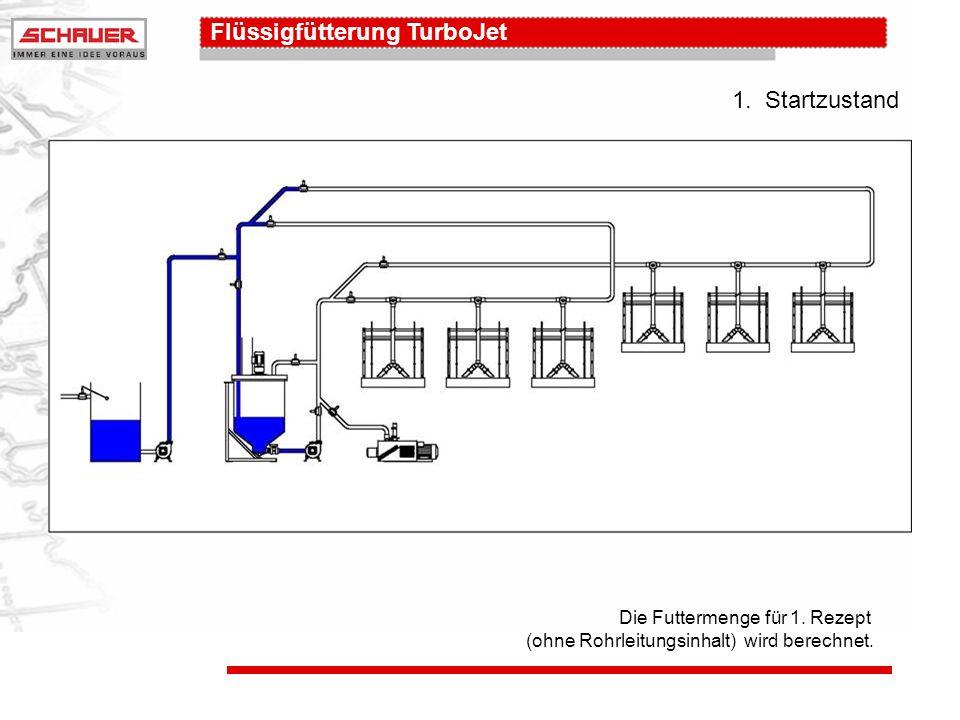 Flüssigfütterung TurboJet 3.Zirkulation: Ring 1 Rohrleitung 1 wird mit Futter gefüllt und ca.