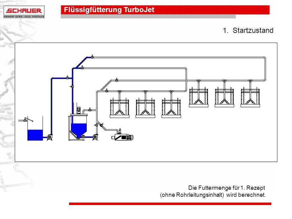 Flüssigfütterung TurboJet Die 1. Rezeptur wird gefüttert.. 4. Austeilen: Ring 1