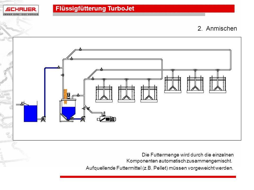 Flüssigfütterung TurboJet 6.Zirkulation: Ring 2 Rohrleitung 2 wird mit Futter gefüllt und ca.