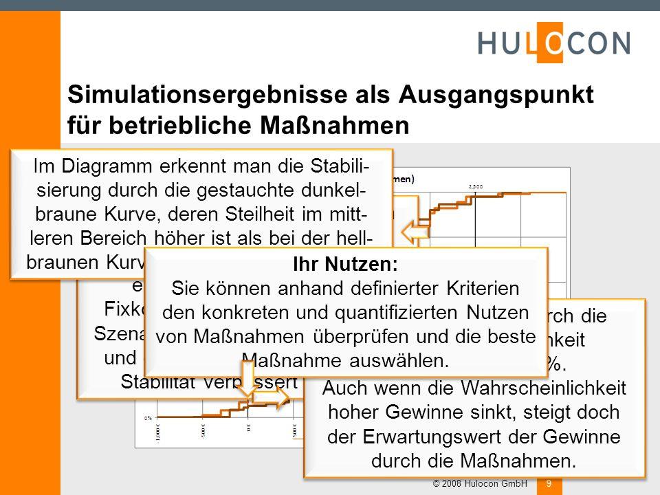 Simulationsergebnisse © 2008 Hulocon GmbH8 Eine Möglichkeit der Ergebnis- darstellung ist die Anzeige als Diagramm. Dieses Diagramm zeigt die (kumulat