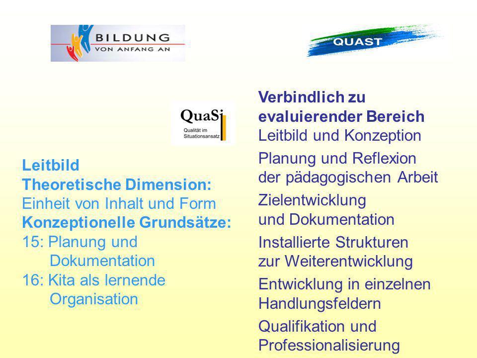 Verbindlich zu evaluierender Bereich Leitbild und Konzeption Planung und Reflexion der pädagogischen Arbeit Zielentwicklung und Dokumentation Installi