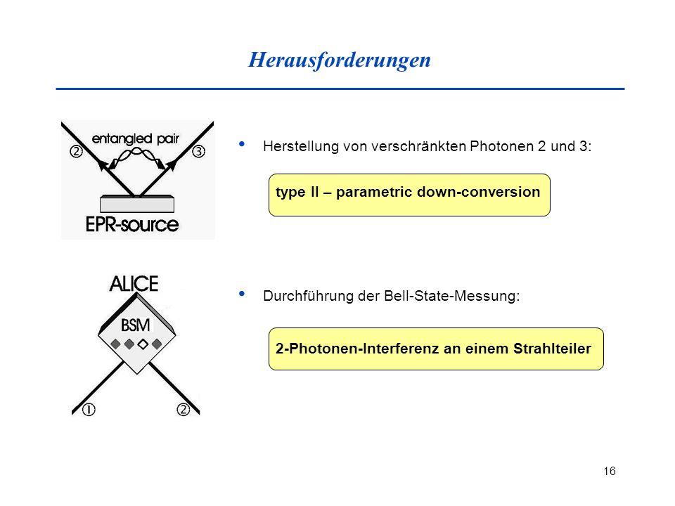 16 Herausforderungen Herstellung von verschränkten Photonen 2 und 3: type II – parametric down-conversion Durchführung der Bell-State-Messung: 2-Photonen-Interferenz an einem Strahlteiler