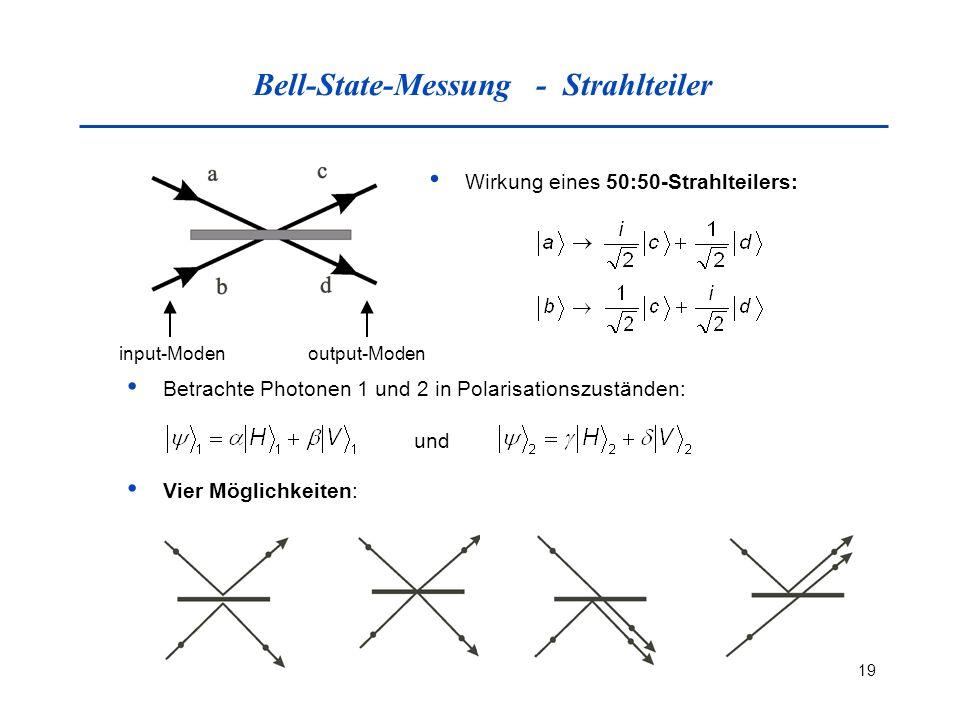 19 Bell-State-Messung - Strahlteiler Wirkung eines 50:50-Strahlteilers: input-Modenoutput-Moden Betrachte Photonen 1 und 2 in Polarisationszuständen: Vier Möglichkeiten: und