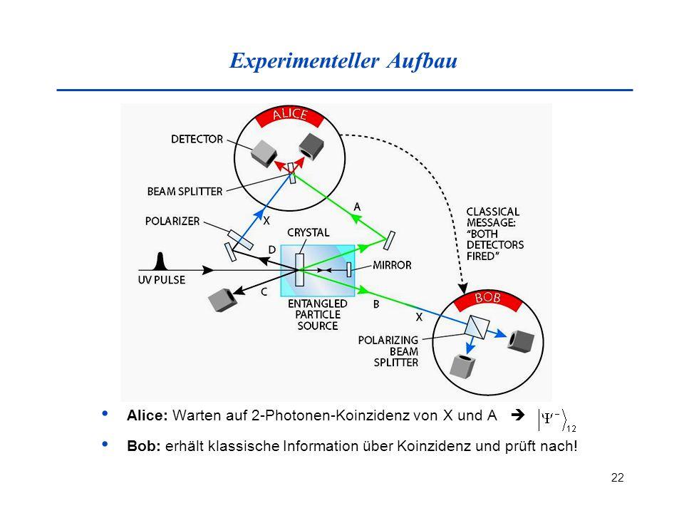 22 Experimenteller Aufbau Alice: Warten auf 2-Photonen-Koinzidenz vonX und A Bob: erhält klassische Information über Koinzidenz und prüft nach!
