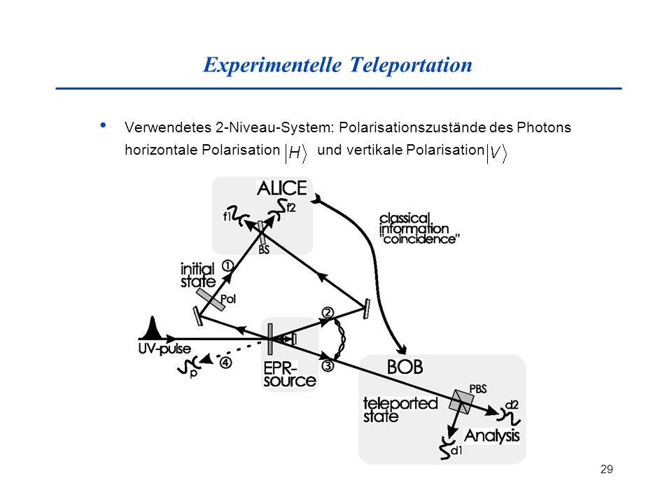 29 Experimentelle Teleportation Verwendetes 2-Niveau-System: Polarisationszustände des Photons horizontale Polarisation und vertikale Polarisation