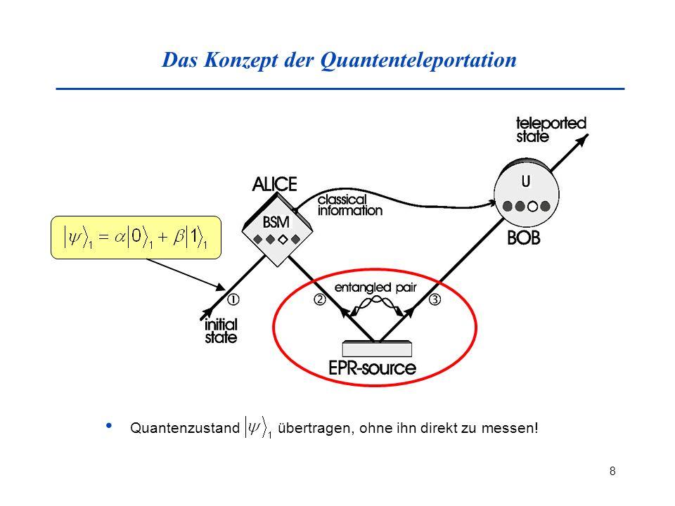 8 Das Konzept der Quantenteleportation Quantenzustand übertragen, ohne ihn direkt zu messen!