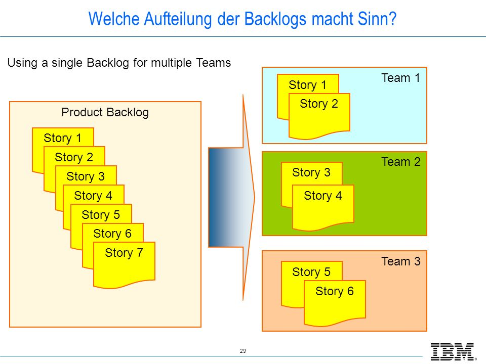 29 Team 1 Team 2 Team 3 Product Backlog Welche Aufteilung der Backlogs macht Sinn? Story 1 Story 2 Story 3 Story 4 Story 5 Story 6 Story 7 Story 1 Sto
