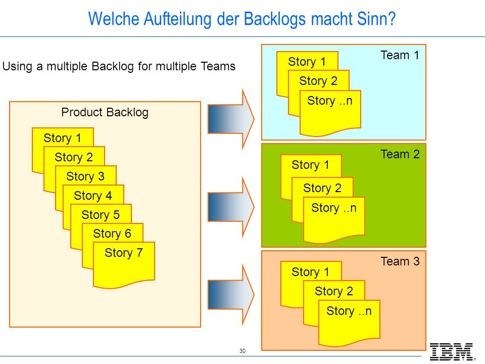 30 Team 1 Team 2 Team 3 Product Backlog Welche Aufteilung der Backlogs macht Sinn? Story 1 Story 2 Story 3 Story 4 Story 5 Story 6 Story 7 Story 1 Sto