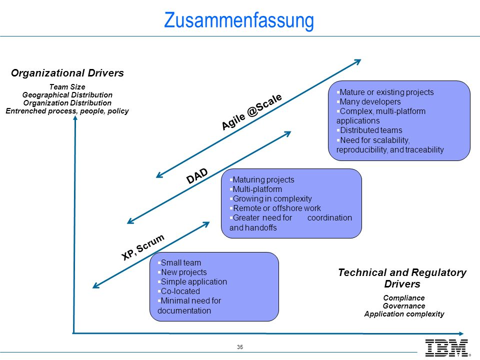 35 Zusammenfassung Technical and Regulatory Drivers Compliance Governance Application complexity Organizational Drivers Team Size Geographical Distribution Organization Distribution Entrenched process, people, policy Small team New projects Simple application Co-located Minimal need for documentation Maturing projects Multi-platform Growing in complexity Remote or offshore work Greater need for coordination and handoffs Mature or existing projects Many developers Complex, multi-platform applications Distributed teams Need for scalability, reproducibility, and traceability Agile @Scale XP, Scrum DAD