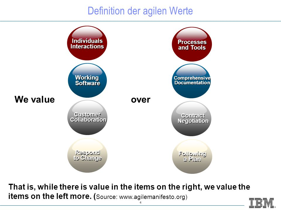 4 Working Software Working Software Individuals Interactions Respond to Change Customer Collaboration Customer Collaboration Comprehensive Documentation Comprehensive Documentation Processes and Tools Following a Plan Contract Negotiation Contract Negotiation overWe value That is, while there is value in the items on the right, we value the items on the left more.