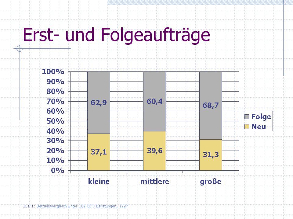 Erst- und Folgeaufträge Quelle: Betriebsvergleich unter 102 BDU Beratungen, 1997Betriebsvergleich unter 102 BDU Beratungen, 1997