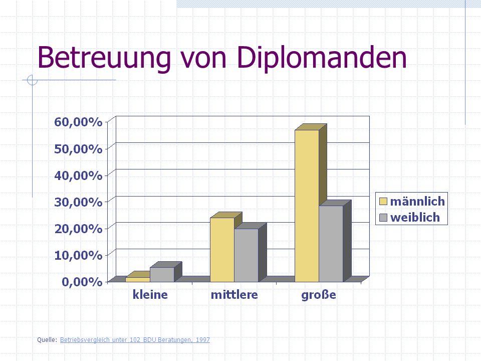 Betreuung von Diplomanden Quelle: Betriebsvergleich unter 102 BDU Beratungen, 1997Betriebsvergleich unter 102 BDU Beratungen, 1997