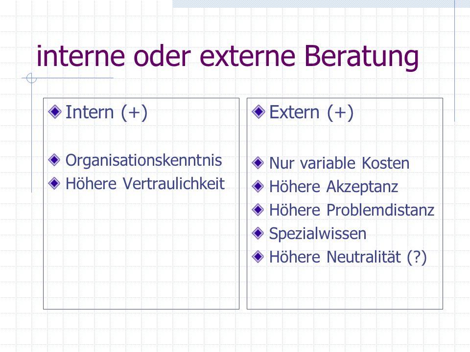 interne oder externe Beratung Intern (+) Organisationskenntnis Höhere Vertraulichkeit Extern (+) Nur variable Kosten Höhere Akzeptanz Höhere Problemdi
