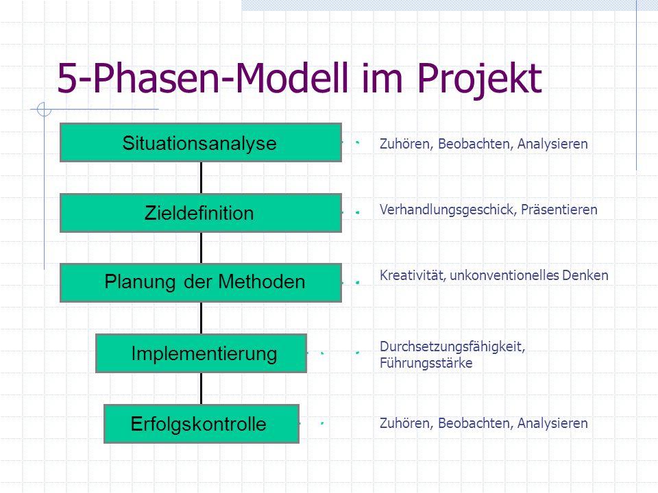 5-Phasen-Modell im Projekt Erfolgskontrolle Implementierung Planung der Methoden Zieldefinition Situationsanalyse Zuhören, Beobachten, Analysieren Kre