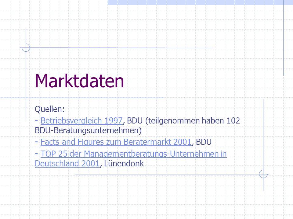 Marktdaten Quellen: - Betriebsvergleich 1997, BDU (teilgenommen haben 102 BDU-Beratungsunternehmen)Betriebsvergleich 1997 - Facts and Figures zum Bera