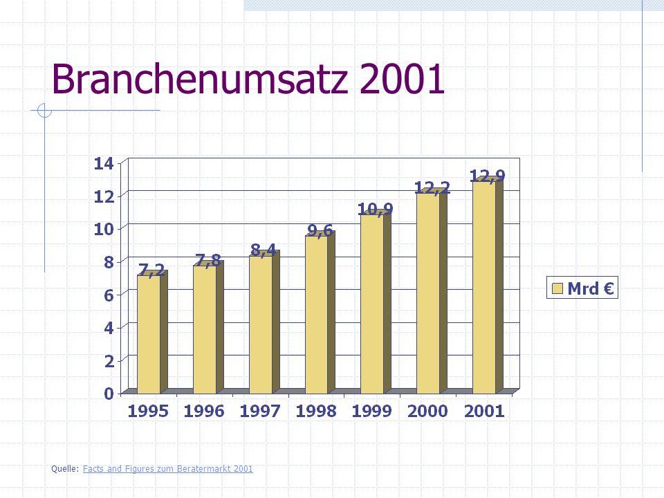 6,36 Kennzahlen zum deutschen Beratungsmarkt 2001 134.200 151.200 252.400 Umsatz pro Berater 15.50029.30025.200 Anzahl der Berater 9.9604.500 40 Anzahl der Unternehmen -1,0 %2,1 %11,6 % Wachstum 2001 16,2 %34,4 %49,4 % Marktanteil in % 2,084,43 Umsatz in Mrd.