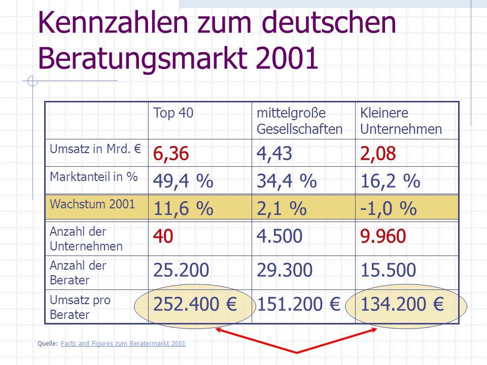 6,36 Kennzahlen zum deutschen Beratungsmarkt 2001 134.200 151.200 252.400 Umsatz pro Berater 15.50029.30025.200 Anzahl der Berater 9.9604.500 40 Anzah