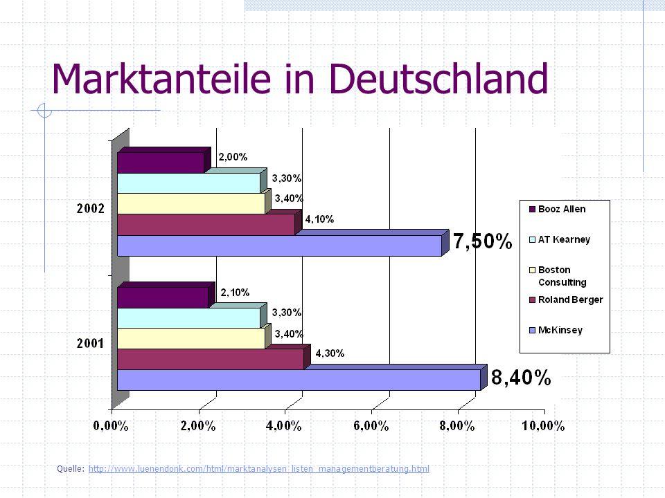 Marktanteile in Deutschland Quelle: http://www.luenendonk.com/html/marktanalysen_listen_managementberatung.htmlhttp://www.luenendonk.com/html/marktana