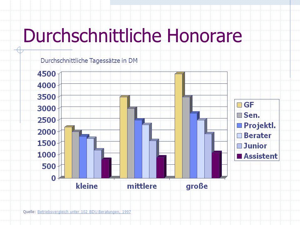 Durchschnittliche Honorare Durchschnittliche Tagessätze in DM Quelle: Betriebsvergleich unter 102 BDU Beratungen, 1997Betriebsvergleich unter 102 BDU