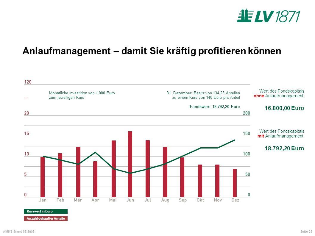 Seite 25AMKT Stand 07/2008 Anlaufmanagement – damit Sie kräftig profitieren können Januar: Kauf von 120 Anteilen à 100 Euro pro Anteil Fondswert: 12.0
