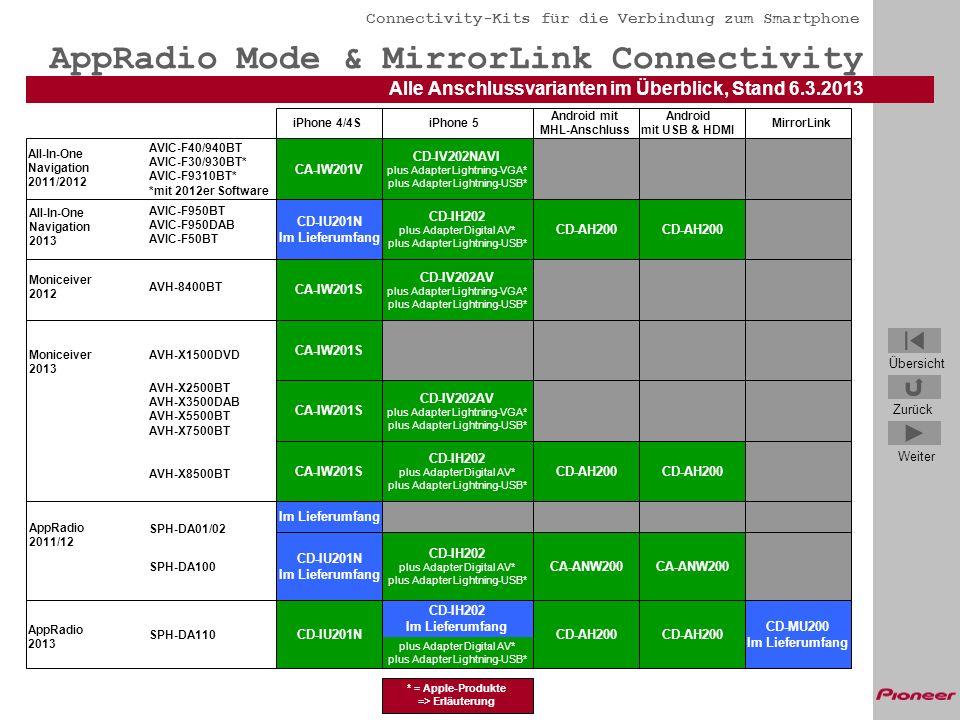 Übersicht Zurück Weiter Connectivity-Kits für die Verbindung zum Smartphone AVIC 2012* iPhone 4/4S iPhone mit 30Pin Dock Connector CA-IW-201V *AVIC-F40/940BT sowie AVIC-F30/930/9310 mit 2012er Software 1,50m USB 30PIN Dock iPhone 4/4S Klinke 0,50m 24,95 (Unverbindliche Verkaufspreisempfehlung) Lieferbar