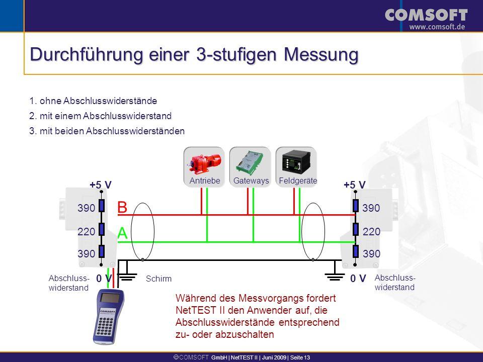 COMSOFT GmbH | NetTEST II | Juni 2009 | Seite 13 1. ohne Abschlusswiderstände 2. mit einem Abschlusswiderstand 3. mit beiden Abschlusswiderständen Wäh