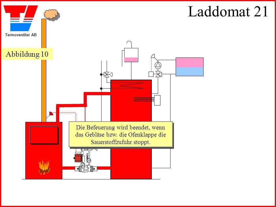 Termoventiler AB Laddomat 21 Die Befeuerung wird beendet, wenn das Gebläse bzw. die Ofenklappe die Sauerstoffzufuhr stoppt. Die Befeuerung wird beende