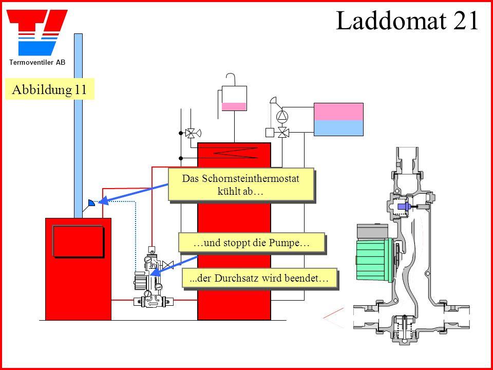 Termoventiler AB Laddomat 21 Das Schornsteinthermostat kühlt ab… Das Schornsteinthermostat kühlt ab… …und stoppt die Pumpe… …und stoppt die Pumpe…...der Durchsatz wird beendet…...der Durchsatz wird beendet… Abbildung 11