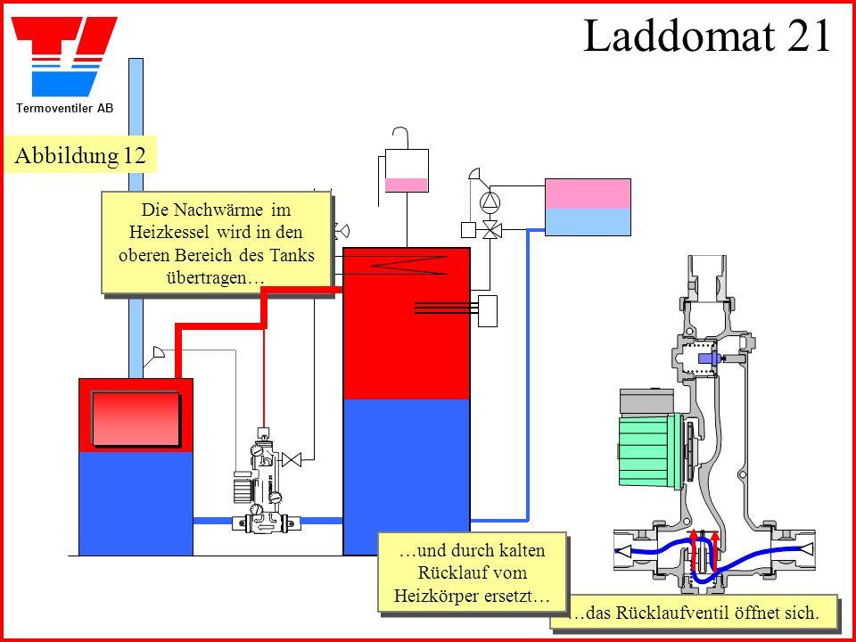 Termoventiler AB Laddomat 21 …das Rücklaufventil öffnet sich. …das Rücklaufventil öffnet sich. Die Nachwärme im Heizkessel wird in den oberen Bereich
