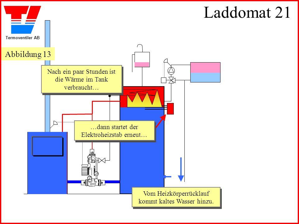 Termoventiler AB Laddomat 21 Vom Heizkörperrücklauf kommt kaltes Wasser hinzu. Nach ein paar Stunden ist die Wärme im Tank verbraucht… Nach ein paar S