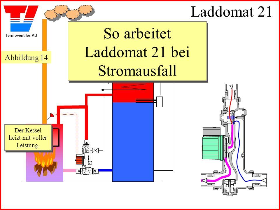 Termoventiler AB Laddomat 21 So arbeitet Laddomat 21 bei Stromausfall So arbeitet Laddomat 21 bei Stromausfall Der Kessel heizt mit voller Leistung. D