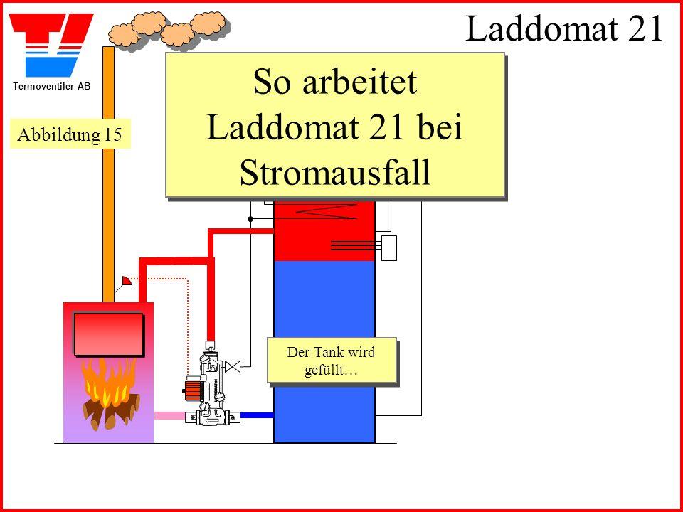 Termoventiler AB Laddomat 21 So arbeitet Laddomat 21 bei Stromausfall Der Tank wird gefüllt… Der Tank wird gefüllt… Abbildung 15