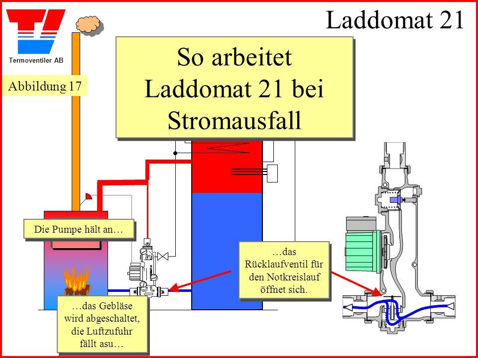 Termoventiler AB Laddomat 21 So arbeitet Laddomat 21 bei Stromausfall Die Pumpe hält an… Die Pumpe hält an… …das Gebläse wird abgeschaltet, die Luftzufuhr fällt asu… …das Gebläse wird abgeschaltet, die Luftzufuhr fällt asu… …das Rücklaufventil für den Notkreislauf öffnet sich.