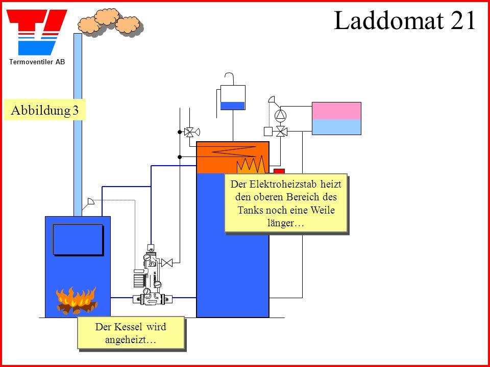 Termoventiler AB Laddomat 21 Der Kessel wird angeheizt… Der Kessel wird angeheizt… Der Elektroheizstab heizt den oberen Bereich des Tanks noch eine Weile länger… Der Elektroheizstab heizt den oberen Bereich des Tanks noch eine Weile länger… Abbildung 3