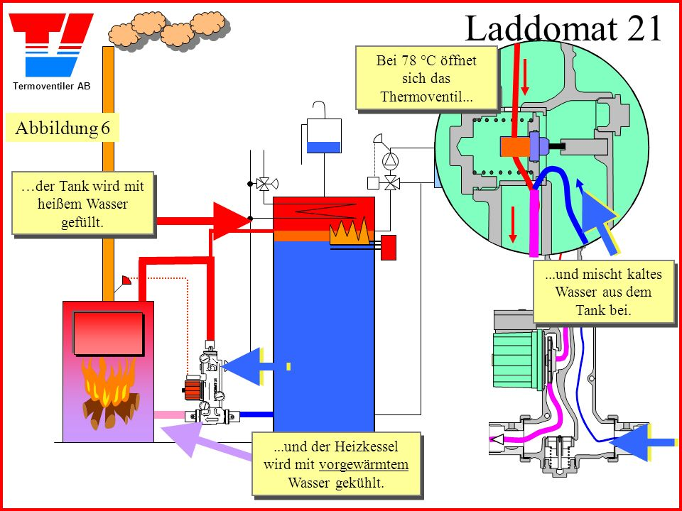 Termoventiler AB Laddomat 21 Nach einer Weile wird der Elektroheizstab vom eigenen Thermostat abgeschaltet.