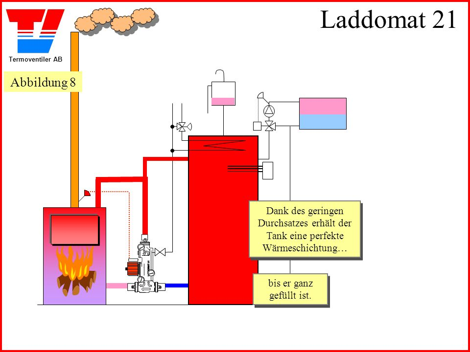 Termoventiler AB Laddomat 21 Der Tank wird dank des Thermoventils vollständig gefüllt… Der Tank wird dank des Thermoventils vollständig gefüllt…...in der Endphase wird der Umgehungsdurchsatz ganz abgeschaltet....in der Endphase wird der Umgehungsdurchsatz ganz abgeschaltet.