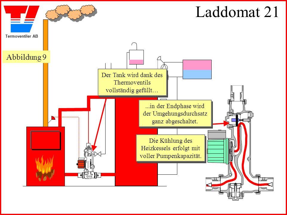 Termoventiler AB Laddomat 21 Der Tank wird dank des Thermoventils vollständig gefüllt… Der Tank wird dank des Thermoventils vollständig gefüllt…...in