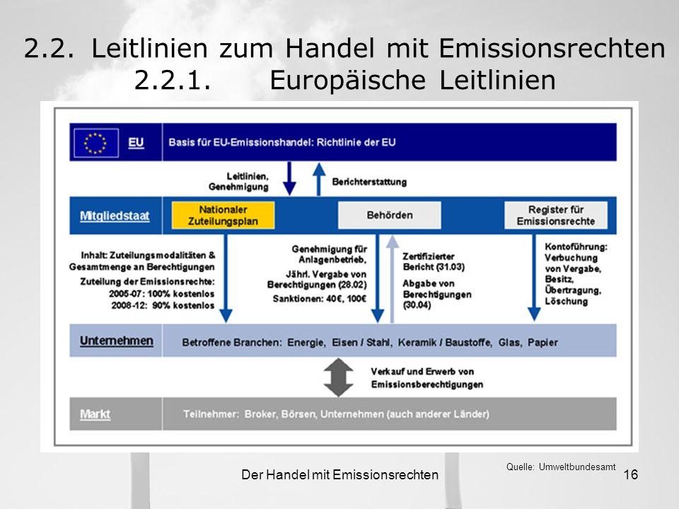 Der Handel mit Emissionsrechten15 2.2.Leitlinien zum Handel mit Emissionsrechten 2.2.1.Europäische Leitlinien Kernaufgaben für die Mitgliedsstaaten –G