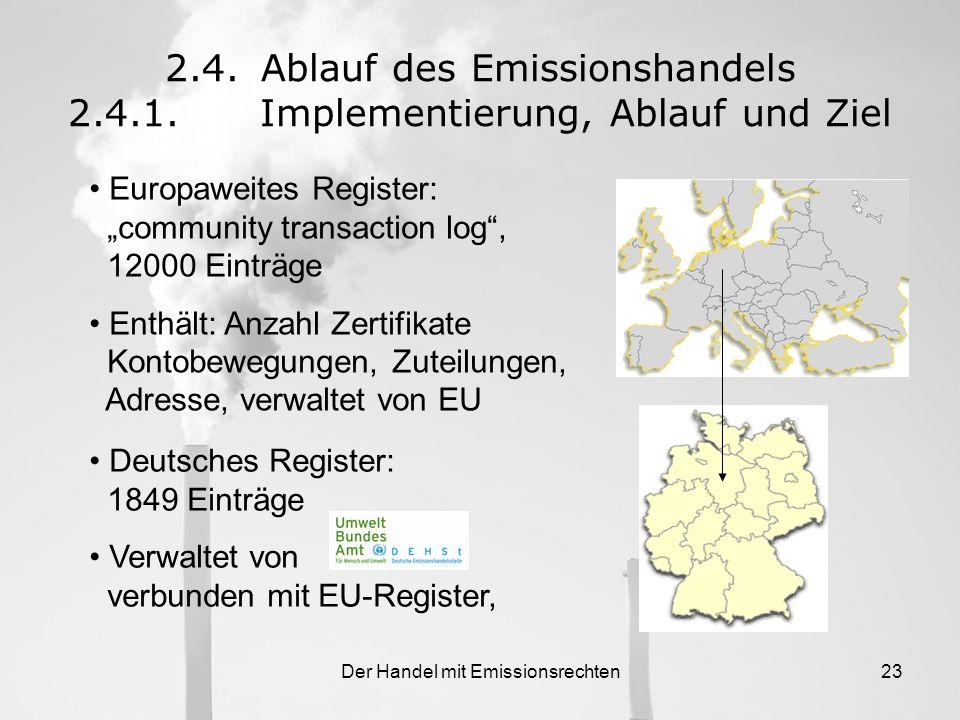 Der Handel mit Emissionsrechten22 Die Erfassung der Betriebe Sachverständige 1.Ernennung der SV 2.Prüfung der Industriellen Anlagen 3.Einspruch 4.Antr
