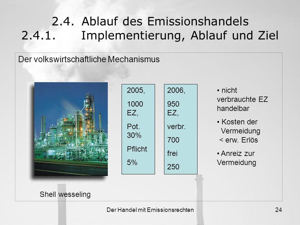 Der Handel mit Emissionsrechten23 2.4.Ablauf des Emissionshandels 2.4.1.Implementierung, Ablauf und Ziel Europaweites Register: community transaction