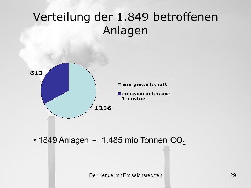 Der Handel mit Emissionsrechten28 2.4.2 Wer in den Emissionshandel fällt 1849 industrielle Anlagen verankert im TEHG Verpflichtet sind: 7 Typen von Kr