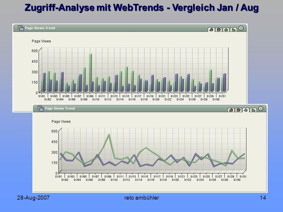 28-Aug-2007reto ambühler14 Zugriff-Analyse mit WebTrends - Vergleich Jan / Aug