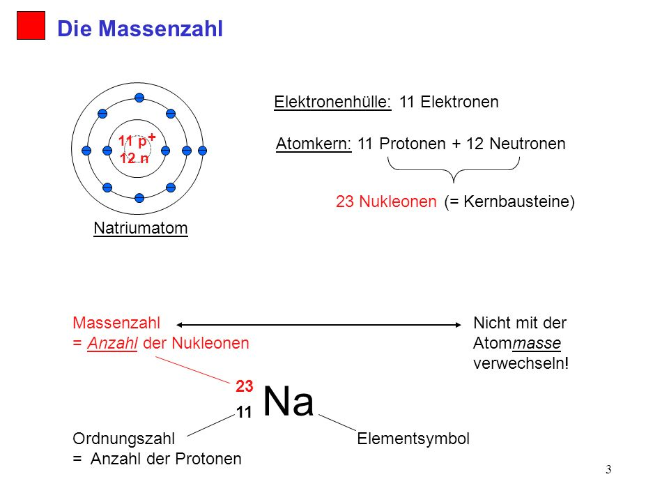 4 Das Element Natrium besteht nur aus einer Atomsorte: Alle Na-Atome besitzen 11 Protonen und 12 Neutronen (= 23 Nukleonen) und 11 Elektronen.