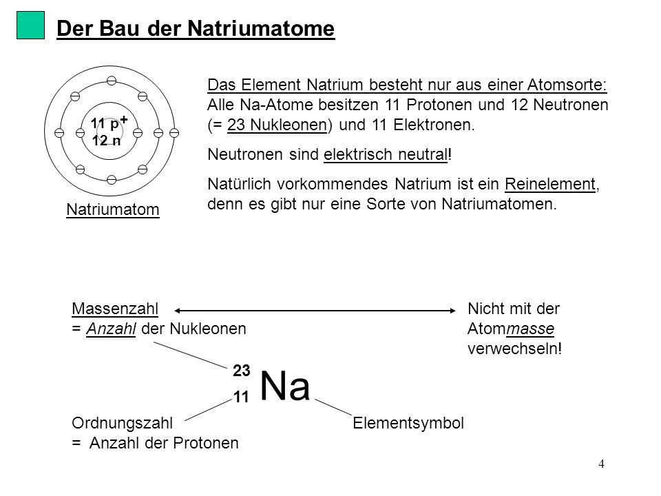 4 Das Element Natrium besteht nur aus einer Atomsorte: Alle Na-Atome besitzen 11 Protonen und 12 Neutronen (= 23 Nukleonen) und 11 Elektronen. Neutron