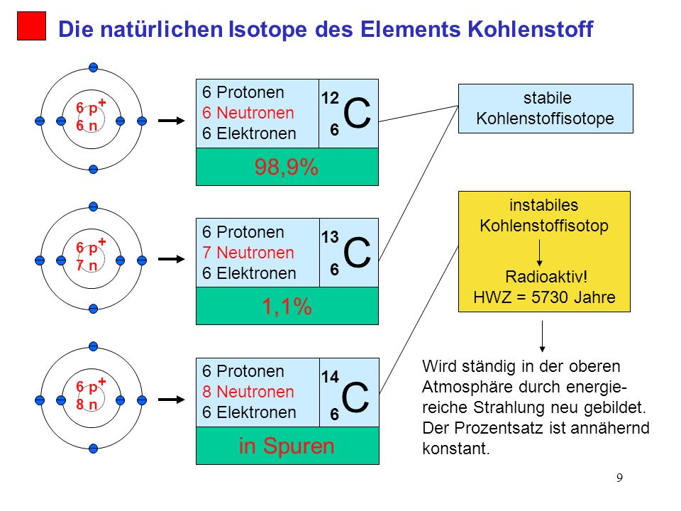 10 Die natürlichen Isotope des Elements Kohlenstoff Das Element Kohlenstoff besitzt drei natürliche Isotope: stabiles Isotop1,1 instabil / radioaktiv, HWZ = 5730 Jahre in Spuren stabiles Isotop98,96 Protonen 6 Neutronen 6 Elektronen BemerkungVorkommen (%)AtombauIsotop C 12 6 C 6 14 C 6 13 6 Protonen 7 Neutronen 6 Elektronen 6 Protonen 8 Neutronen 6 Elektronen