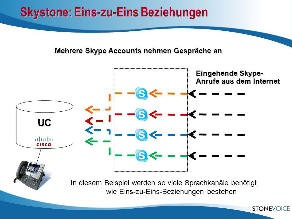 Skystone: Eins-zu-Eins Beziehungen Mehrere Skype Accounts nehmen Gespräche an Eingehende Skype- Anrufe aus dem Internet UC In diesem Beispiel werden s