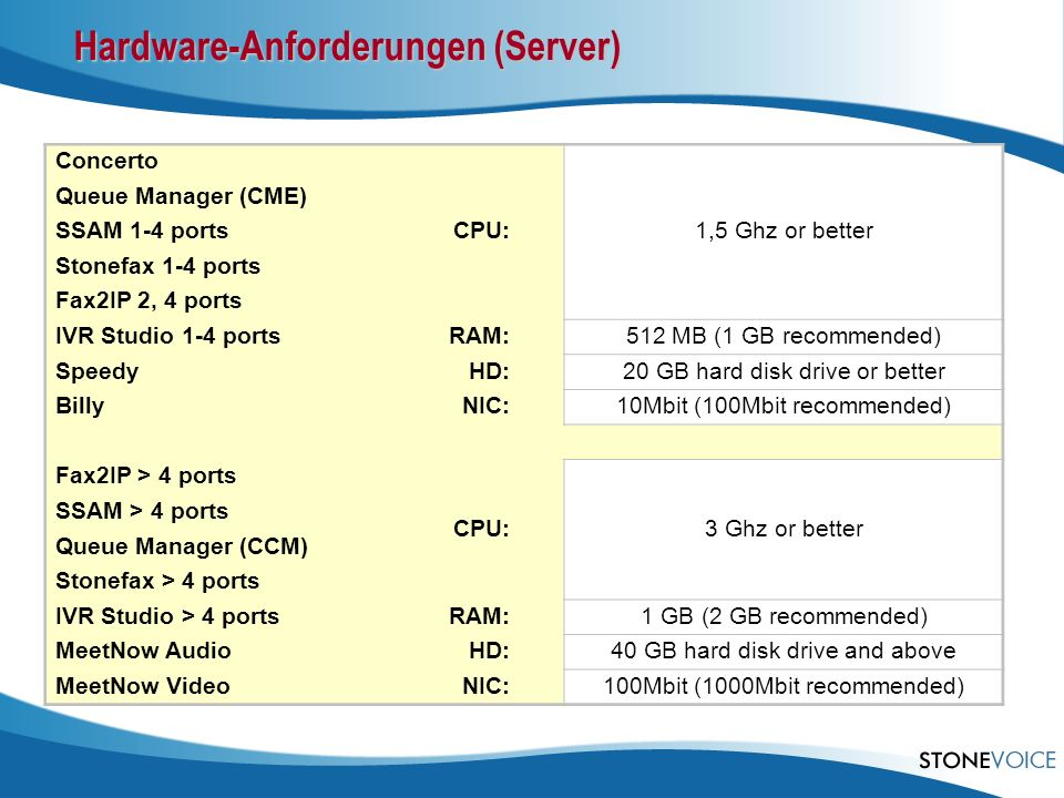 Hardware-Anforderungen (Server) Concerto CPU: 1,5 Ghz or better Queue Manager (CME) SSAM 1-4 ports Stonefax 1-4 ports Fax2IP 2, 4 ports IVR Studio 1-4 portsRAM: 512 MB (1 GB recommended) SpeedyHD: 20 GB hard disk drive or better BillyNIC: 10Mbit (100Mbit recommended) Fax2IP > 4 ports CPU: 3 Ghz or better SSAM > 4 ports Queue Manager (CCM) Stonefax > 4 ports IVR Studio > 4 portsRAM: 1 GB (2 GB recommended) MeetNow AudioHD: 40 GB hard disk drive and above MeetNow VideoNIC: 100Mbit (1000Mbit recommended)